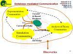 database mediated communication
