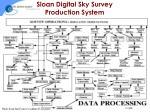 sloan digital sky survey production system