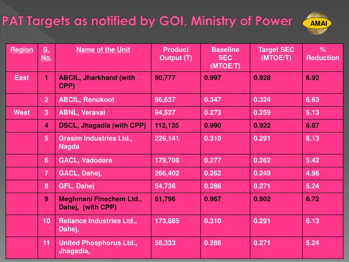 PAT Targets as notified by GOI, Ministry of Power