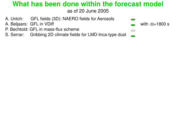 What has been done within the forecast model