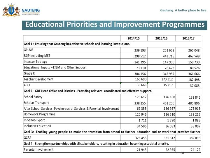 Educational Priorities and Improvement Programmes