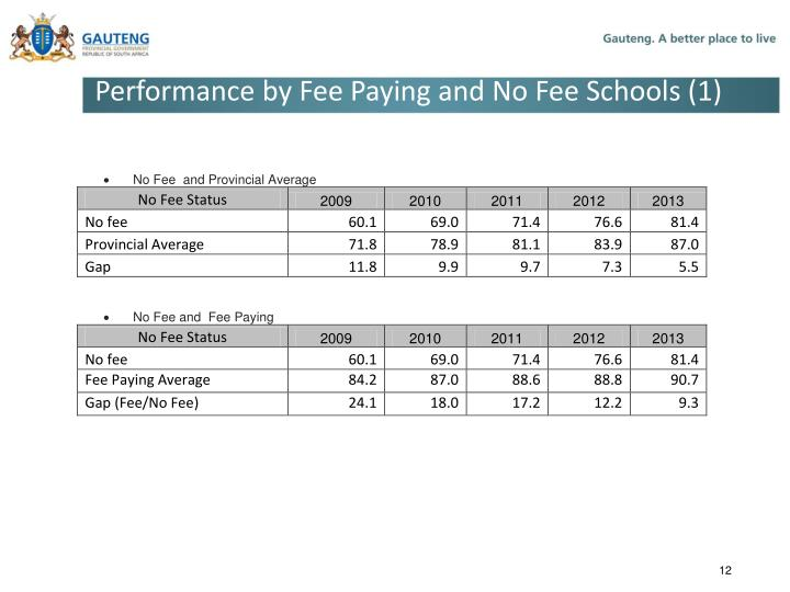 Performance by Fee Paying and No Fee Schools (1)
