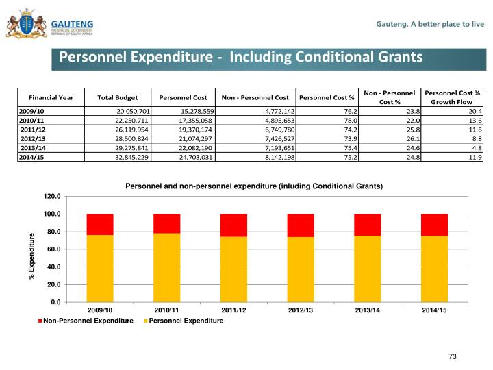 Personnel Expenditure -  Including Conditional Grants