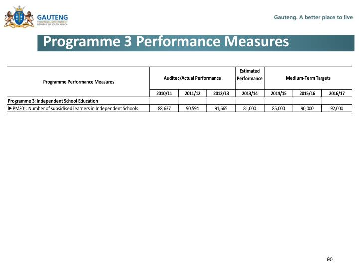 Programme 3 Performance Measures