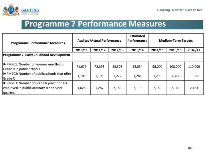Programme 7 Performance Measures