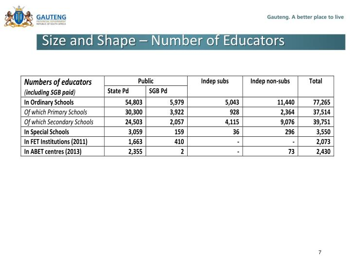 Size and Shape – Number of Educators