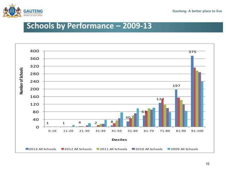 Schools by Performance – 2009-13