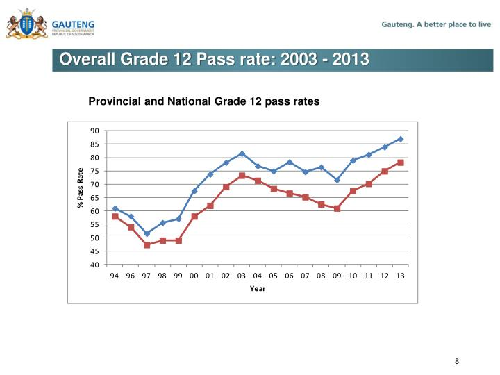 Overall Grade 12 Pass rate: 2003 - 2013