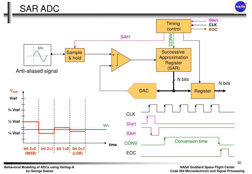 PPT - Behavioral Modeling of Data Converters using Verilog-A