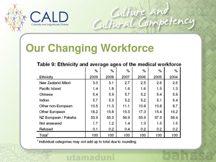 Our Changing Workforce
