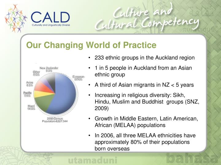 Our Changing World of Practice