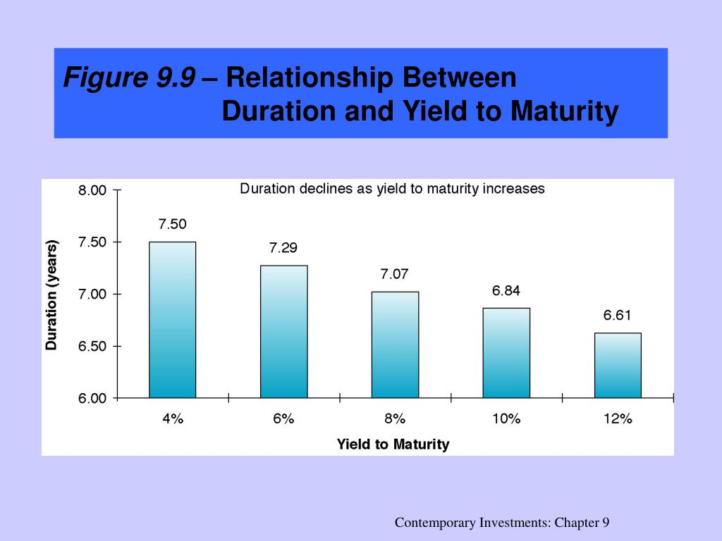 what is the difference between duration and maturity