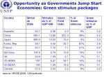 opportunity as governments jump start economies green stimulus packages