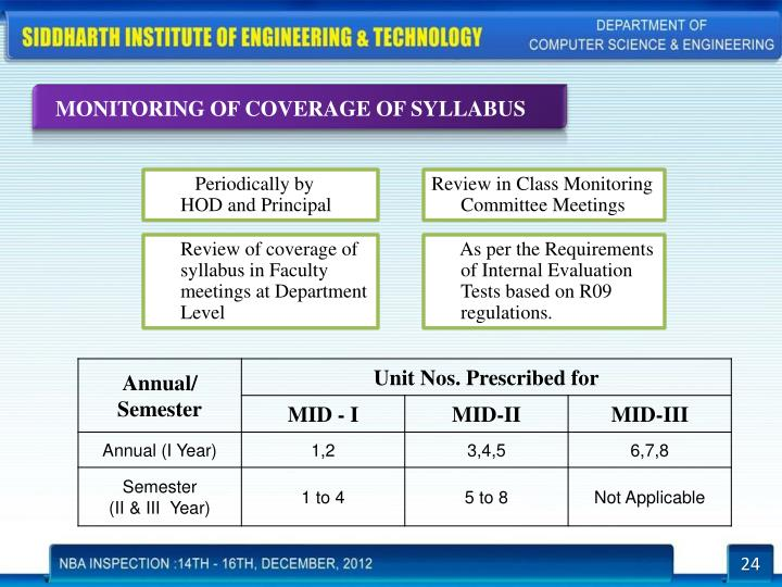 MONITORING OF COVERAGE OF SYLLABUS