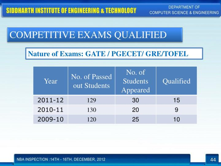 COMPETITIVE EXAMS QUALIFIED