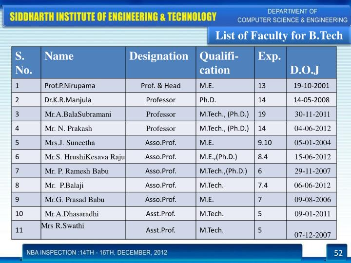 List of Faculty for B.Tech