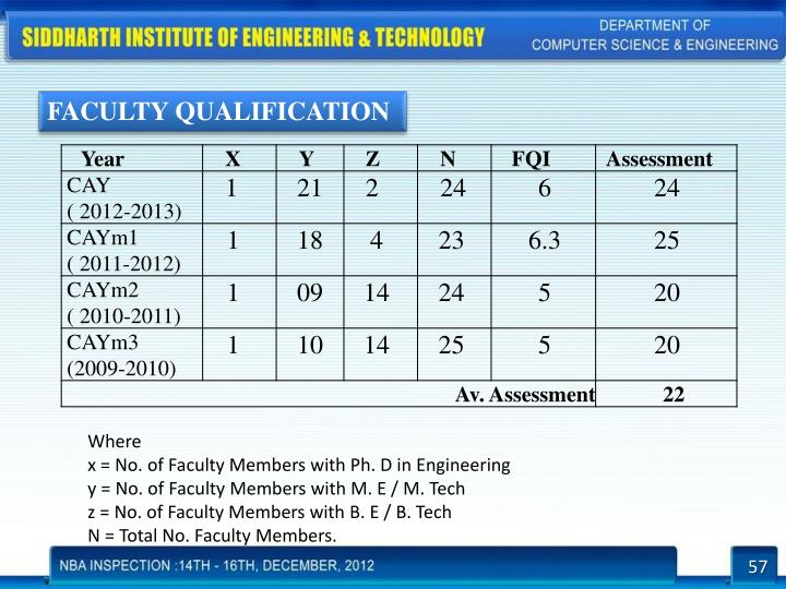 FACULTY QUALIFICATION