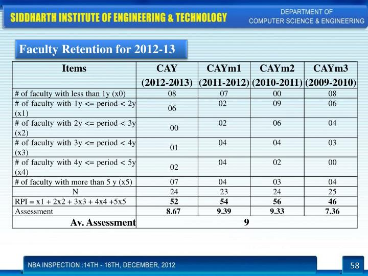 Faculty Retention for 2012-13