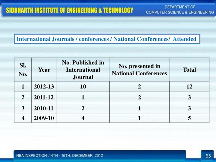 International Journals / conferences / National Conferences/  Attended