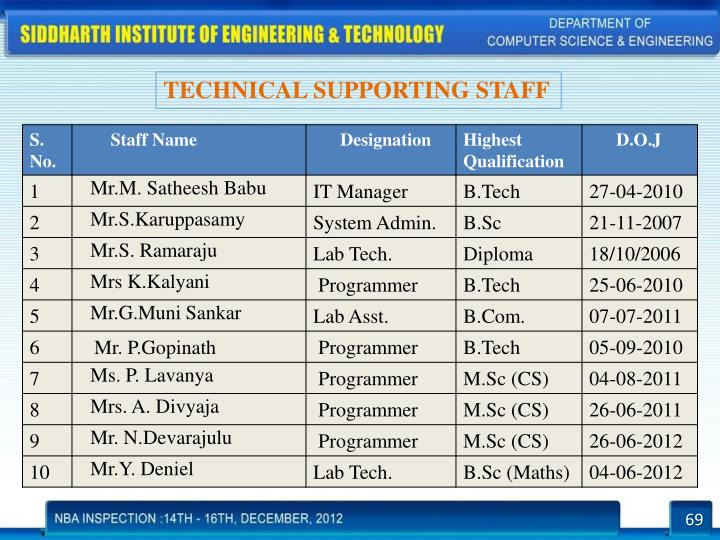 TECHNICAL SUPPORTING STAFF