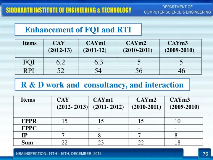 Enhancement of FQI and RTI