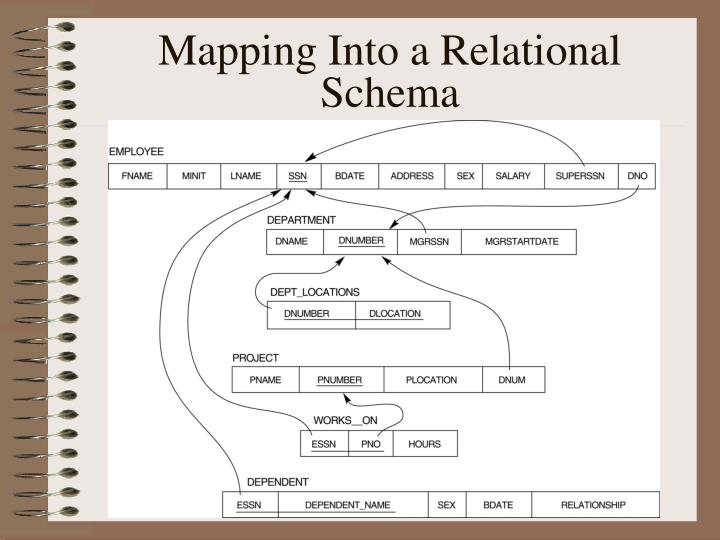 Mapping Into a Relational Schema
