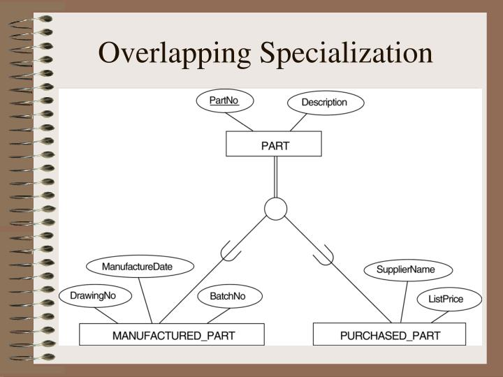 Overlapping Specialization