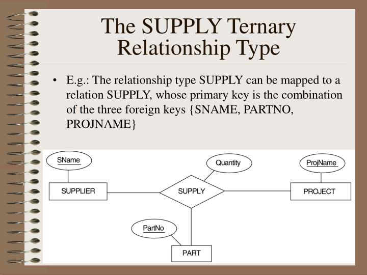 The SUPPLY Ternary Relationship Type