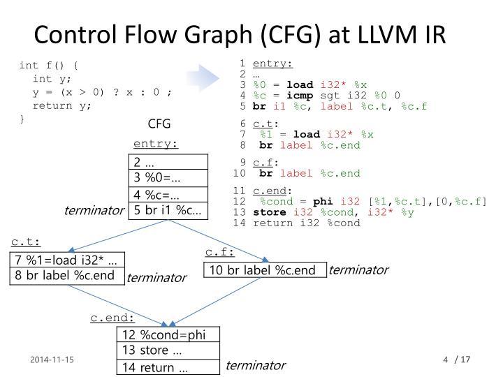 Control Flow Graph (CFG) at LLVM IR
