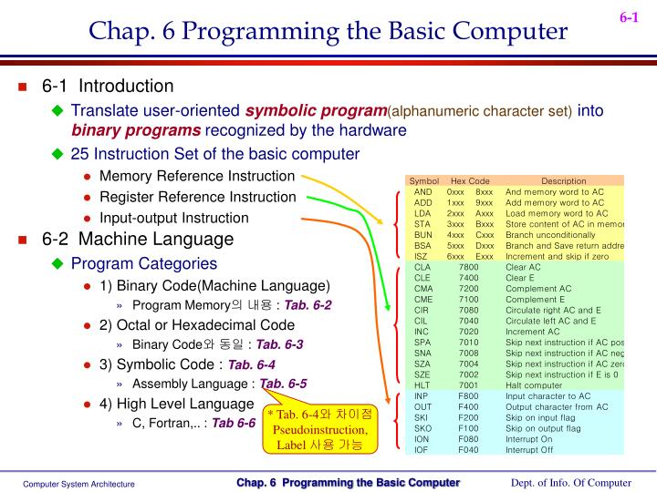 Ppt Chap 6 Programming The Basic Computer Powerpoint Presentation