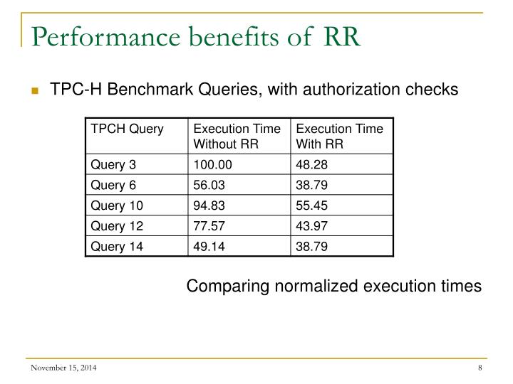 Performance benefits of RR