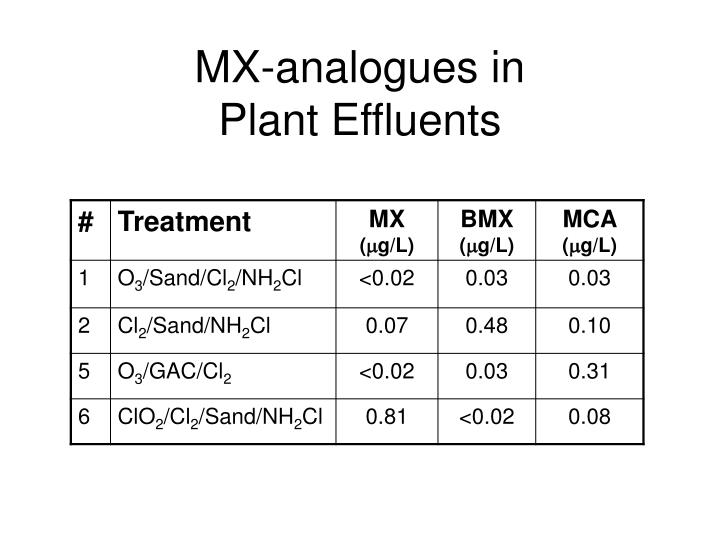 MX-analogues in              Plant Effluents