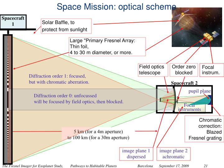 Space Mission: optical scheme