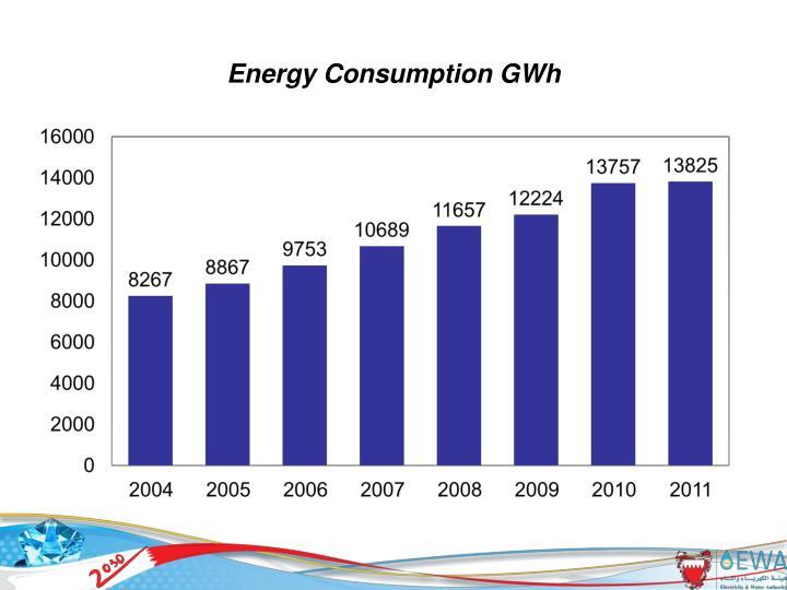 Energy consumption gwh
