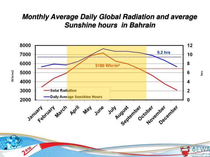 Monthly Average Daily Global Radiation and average