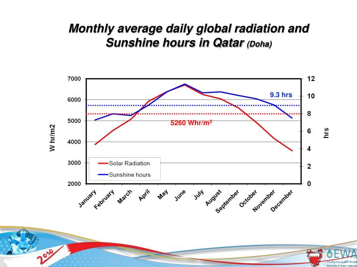 Monthly average daily global radiation and Sunshine hours in Qatar