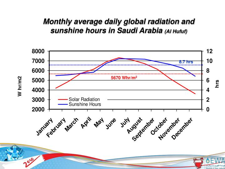 Monthly average daily global radiation and sunshine hours in Saudi Arabia