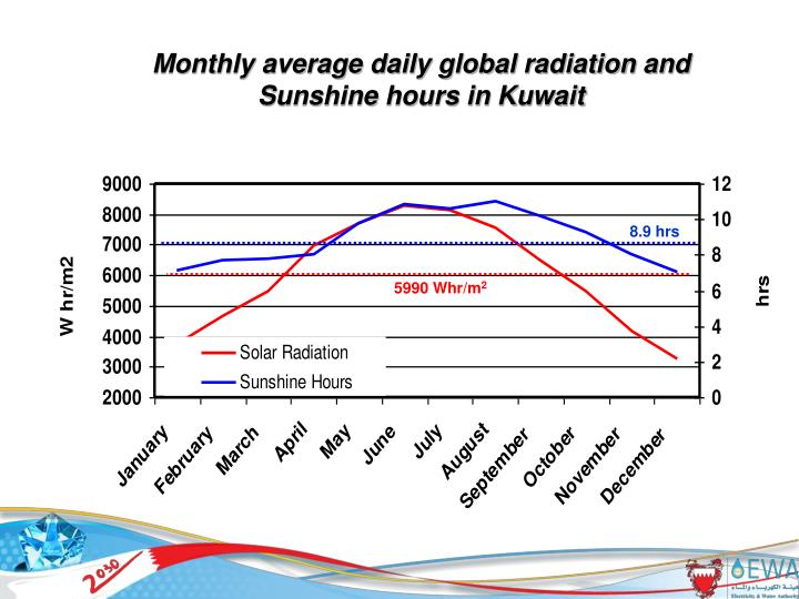 Monthly average daily global radiation and Sunshine hours in Kuwait