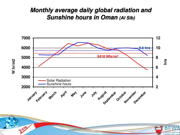 Monthly average daily global radiation and Sunshine hours in Oman