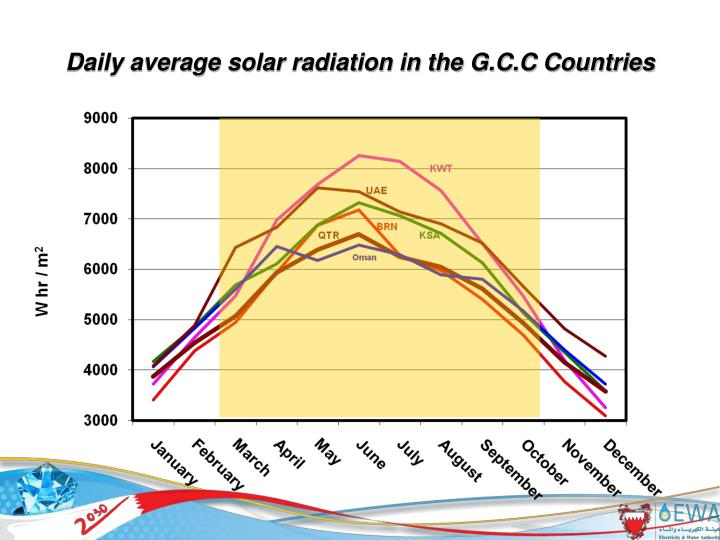 Daily average solar radiation in the G.C.C Countries