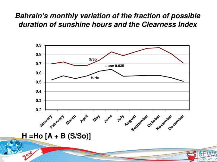 Bahrain's monthly variation of the fraction of possible duration of sunshine hours and the Clearness Index