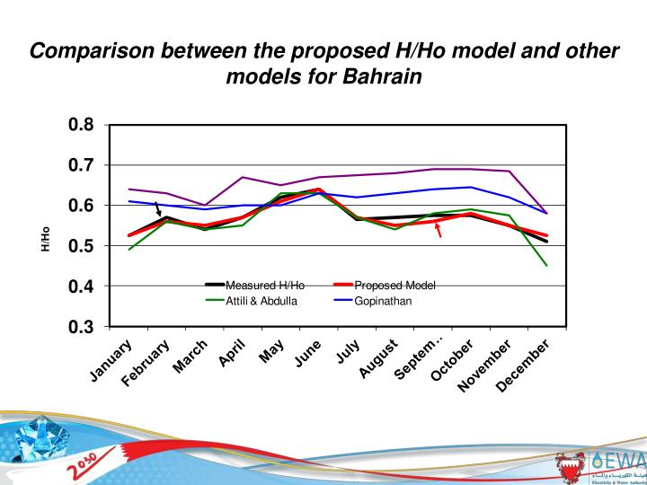 Comparison between the proposed H/Ho model and other models for Bahrain
