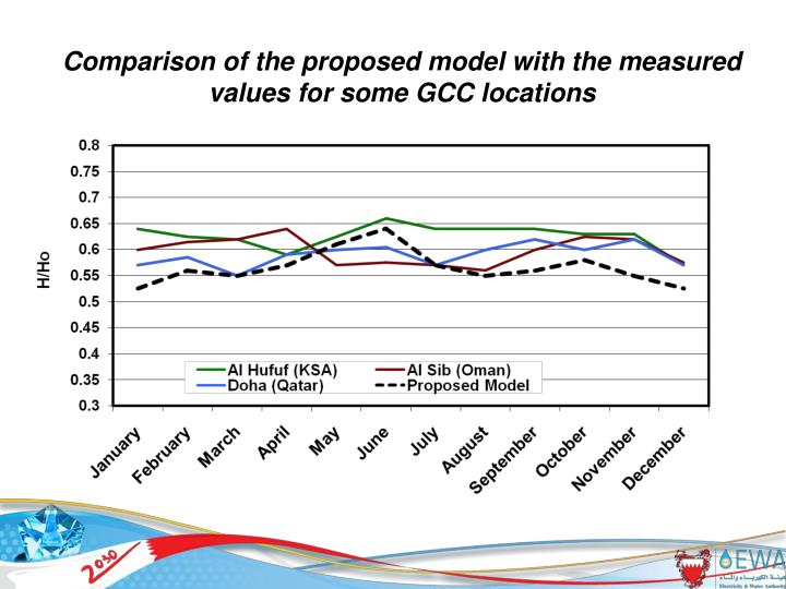 Comparison of the proposed model with the measured values for some GCC locations