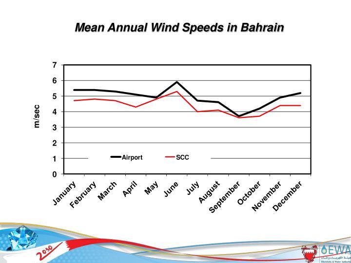 Mean Annual Wind Speeds in Bahrain