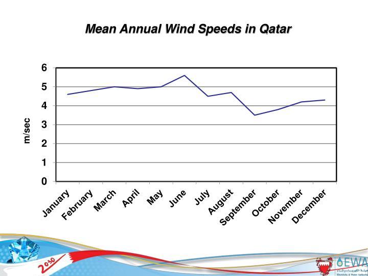 Mean Annual Wind Speeds in Qatar