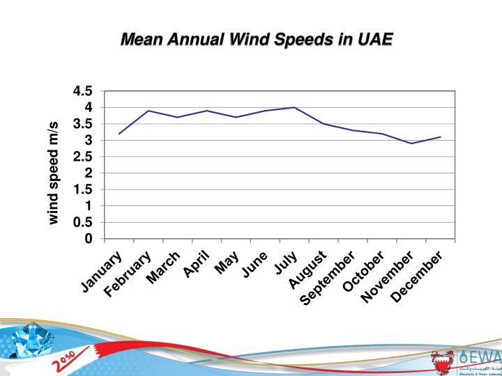 Mean Annual Wind Speeds in UAE