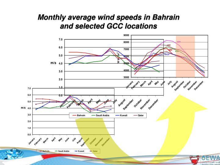 Monthly average wind speeds in Bahrain