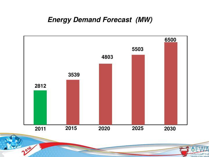 Energy Demand Forecast  (MW)
