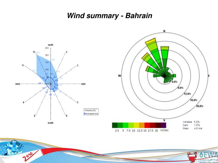 Wind summary - Bahrain