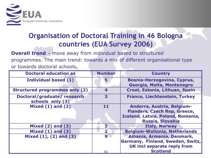 Organisation of Doctoral Training in 46 Bologna countries (EUA Survey 2006)